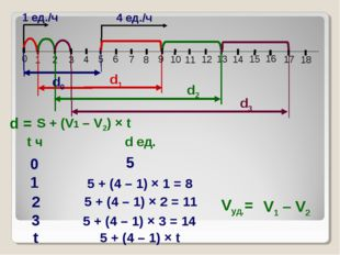 1 ед./ч 1 2 3 4 8 10 11 13 15 16 18 0 4 ед./ч d0 d1 d2 Vуд.= d = 0 5 1 5 + (4