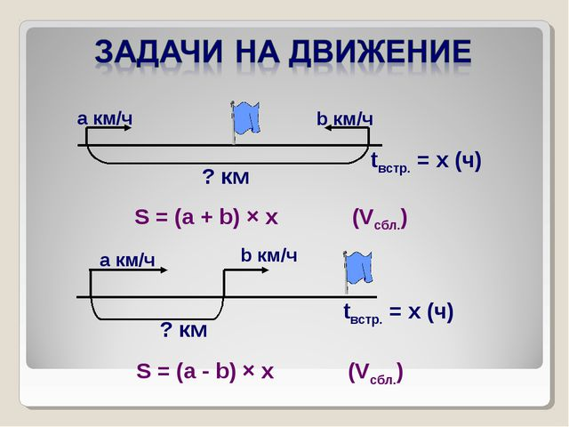 S = (a + b) × x (Vсбл.) S = (a - b) × x (Vсбл.)