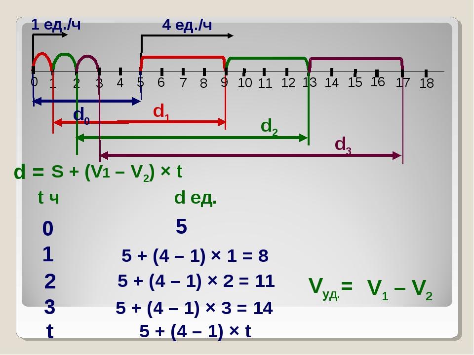 1 ед./ч 1 2 3 4 8 10 11 13 15 16 18 0 4 ед./ч d0 d1 d2 Vуд.= d = 0 5 1 5 + (4...