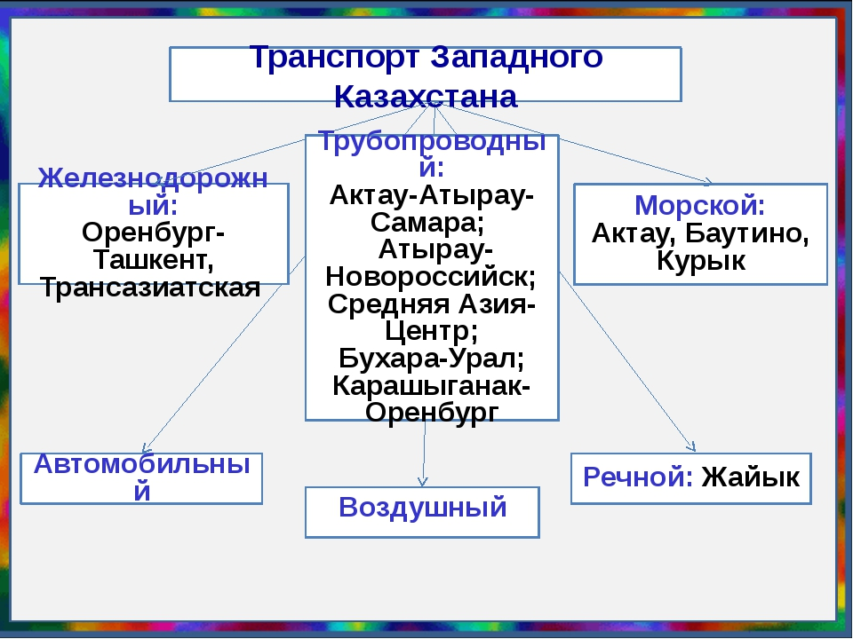 Транспорт Западного Казахстана Железнодорожный: Оренбург-Ташкент, Трансазиатс...