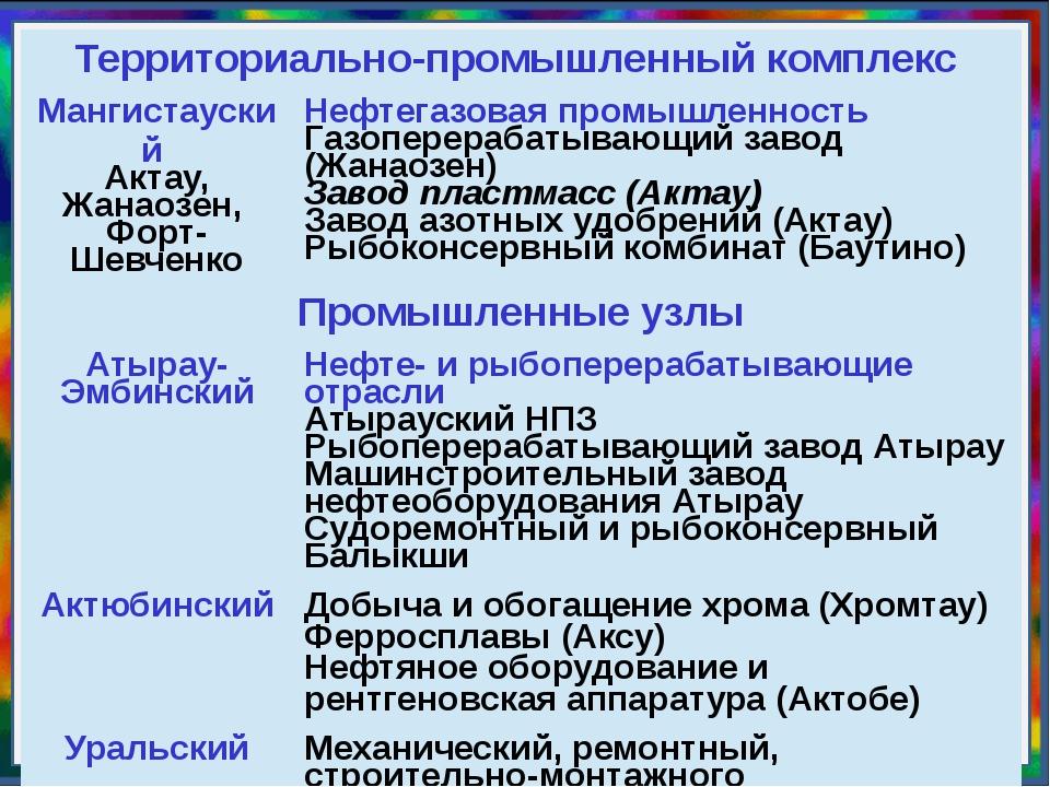 Территориально-промышленный комплекс Мангистауский Актау,Жанаозен, Форт-Шевче...