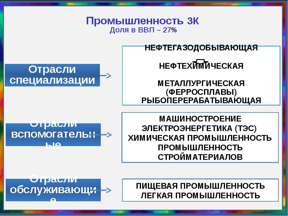 НЕФТЕГАЗОДОБЫВАЮЩАЯ НЕФТЕХИМИЧЕСКАЯ МЕТАЛЛУРГИЧЕСКАЯ (ФЕРРОСПЛАВЫ) РЫБОПЕРЕР...