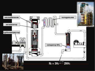 теплообменник катализатор турбокомпрессор сепаратор NH3 холодильник N2 + 3H2
