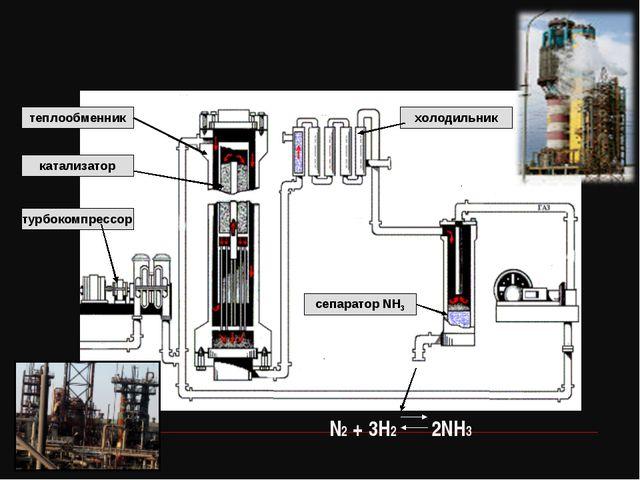 теплообменник катализатор турбокомпрессор сепаратор NH3 холодильник N2 + 3H2...