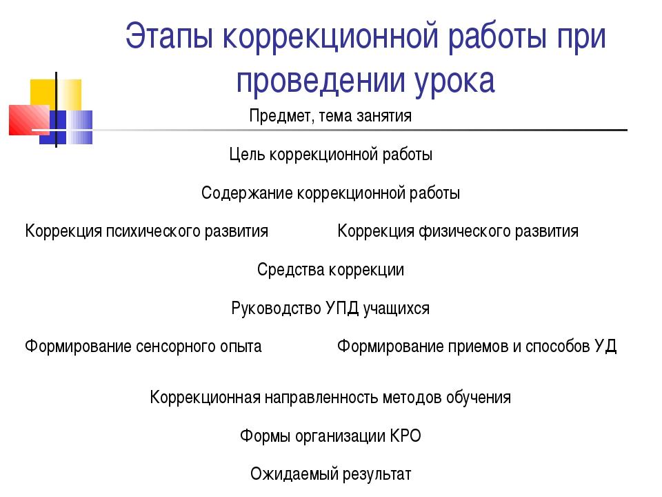 Этапы коррекционной работы при проведении урока Предмет, тема занятия Цель к...