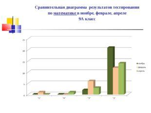 Сравнительная диаграмма результатов тестирования по математике в ноябре, февр