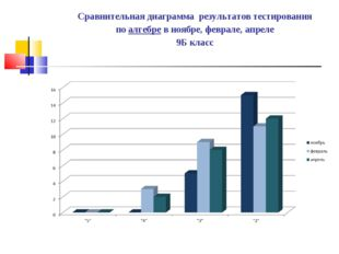 Сравнительная диаграмма результатов тестирования по алгебре в ноябре, феврале