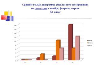 Сравнительная диаграмма результатов тестирования по геометрии в ноябре, февра