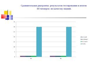 Сравнительная диаграмма результатов тестирования и итогов III четверти по ка
