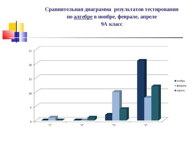 Сравнительная диаграмма результатов тестирования по алгебре в ноябре, феврале...