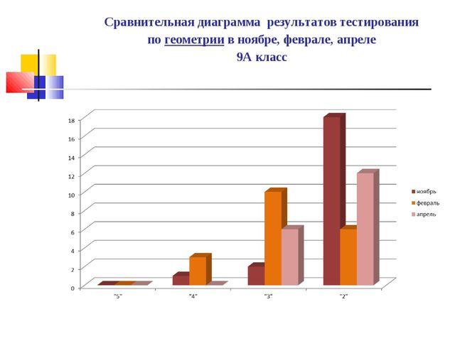 Сравнительная диаграмма результатов тестирования по геометрии в ноябре, февра...