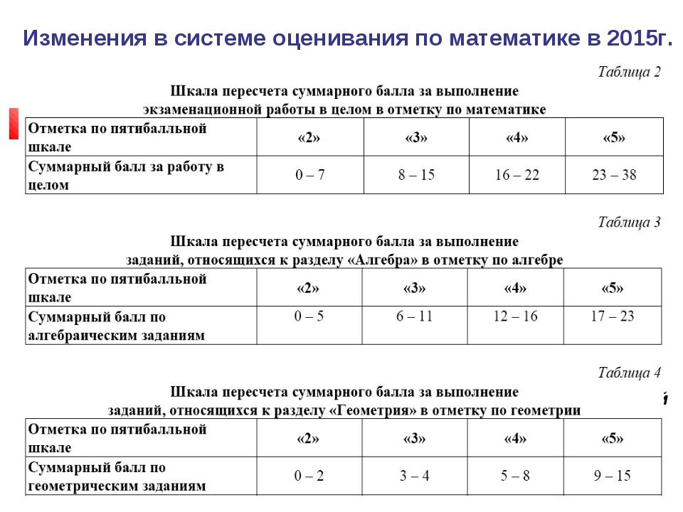 Изменения в системе оценивания по математике в 2015г. *Согласно рекомендациям...