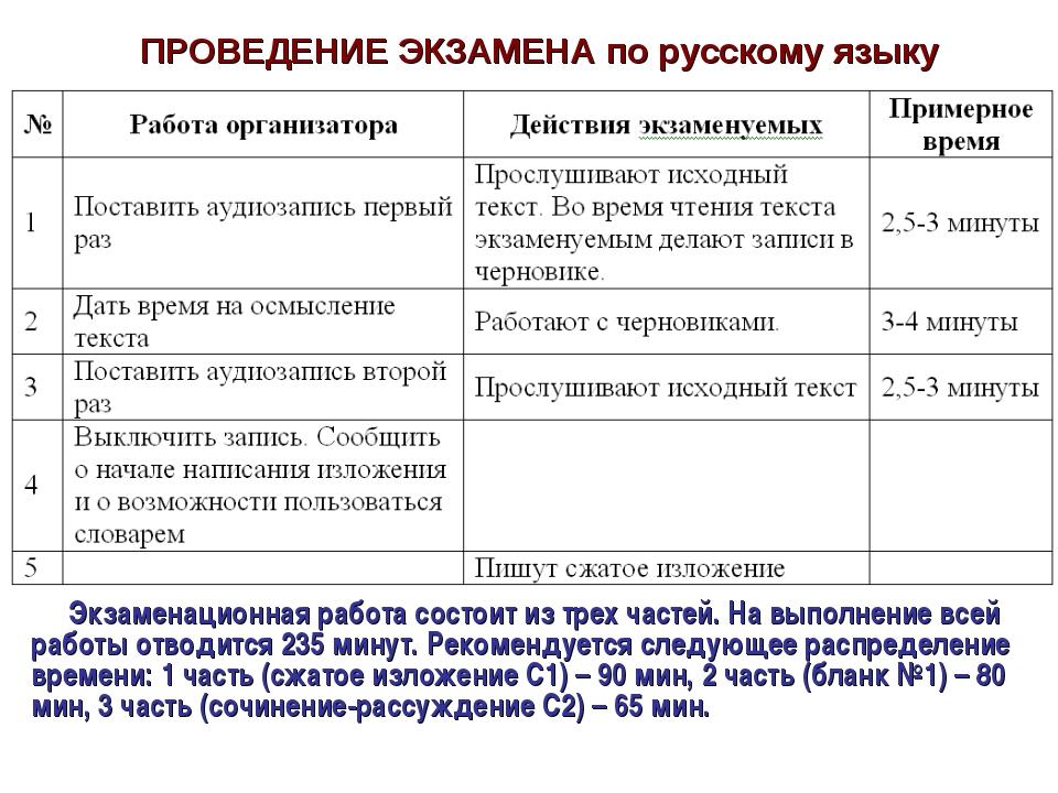 ПРОВЕДЕНИЕ ЭКЗАМЕНА по русскому языку Экзаменационная работа состоит из трех...