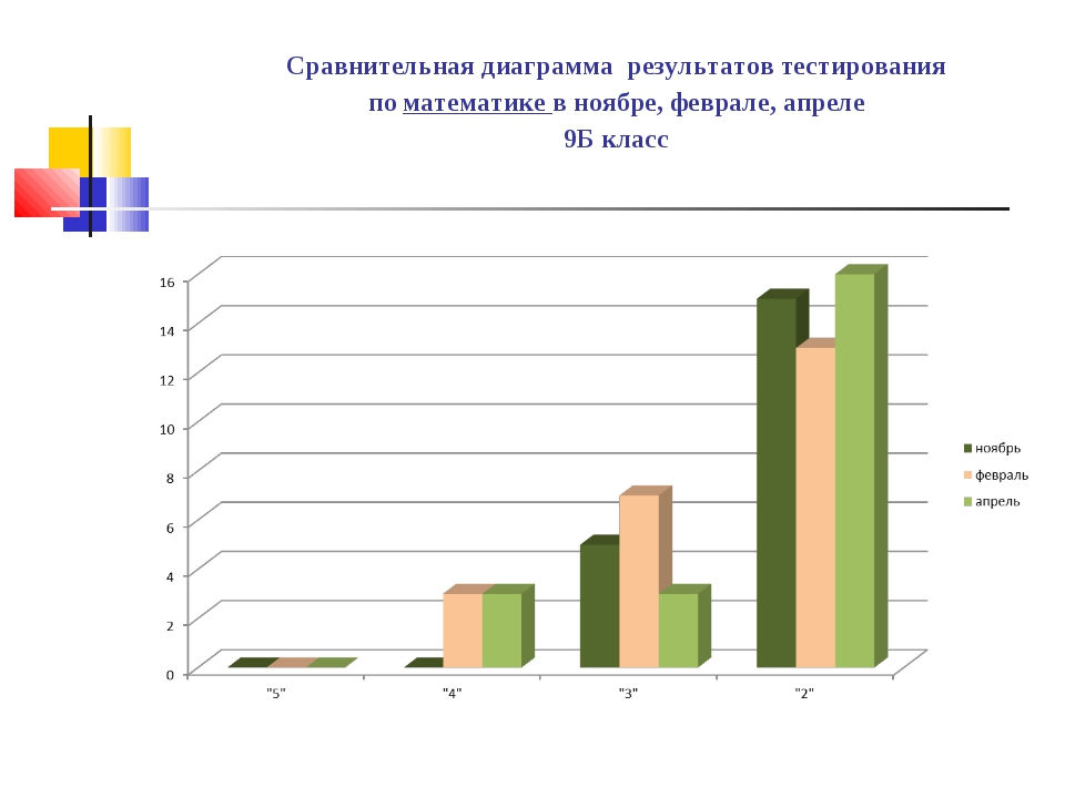 Сравнительная диаграмма результатов тестирования по математике в ноябре, февр...