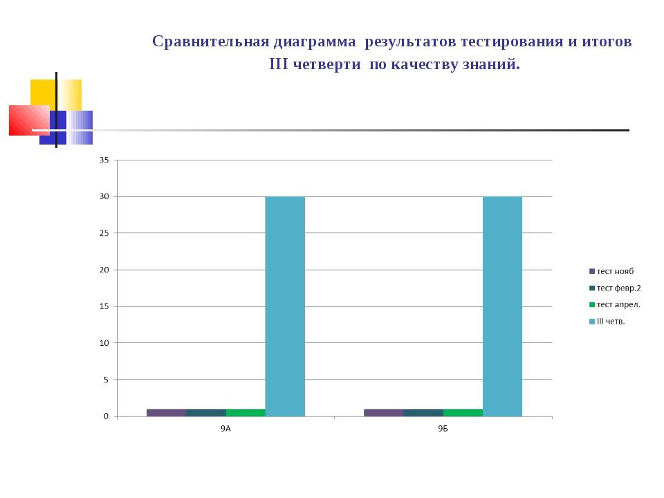 Сравнительная диаграмма результатов тестирования и итогов III четверти по ка...