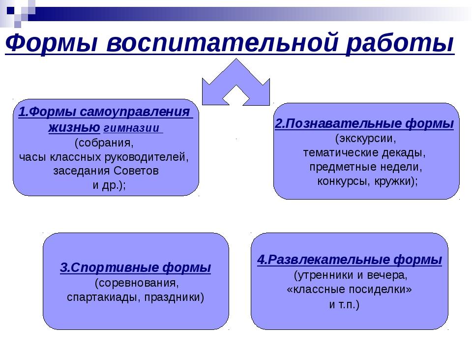 Формы воспитательной работы 1.Формы самоуправления жизнью гимназии (собрания,...