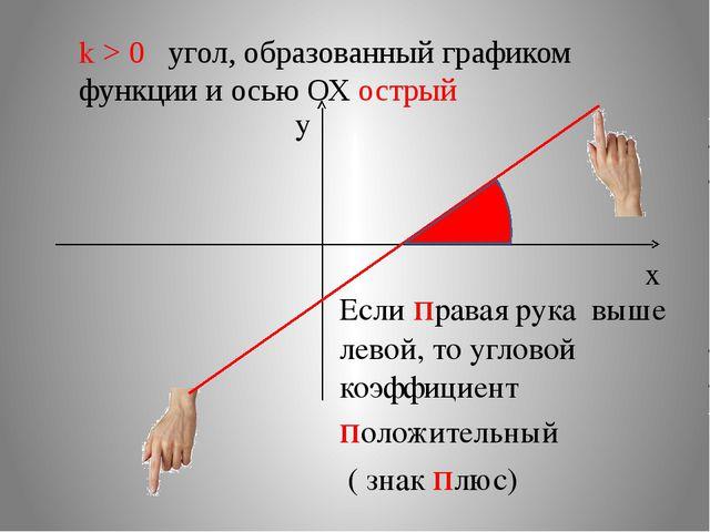 k > 0 угол, образованный графиком функции и осью ОХ острый х y Если правая ру...