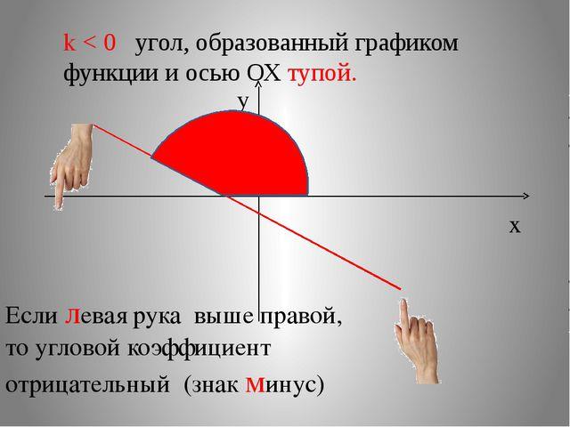 k < 0 угол, образованный графиком функции и осью ОХ тупой. x y Если левая рук...