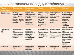 Составляем «Сводную таблицу» Линия сравнения Известняк Железная руда Песок Гл