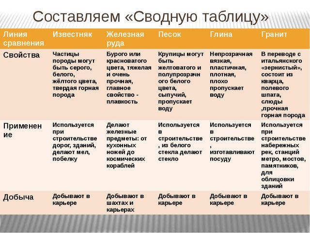 Составляем «Сводную таблицу» Линия сравнения Известняк Железная руда Песок Гл...