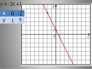у = -2х +1 0 -2 1 5 х у