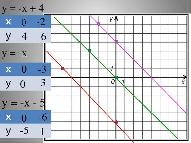 у = -х + 4 у = -х у = -х - 5 0 4 -2 6 0 0 -3 3 0 -5 -6 1 х у х у х у