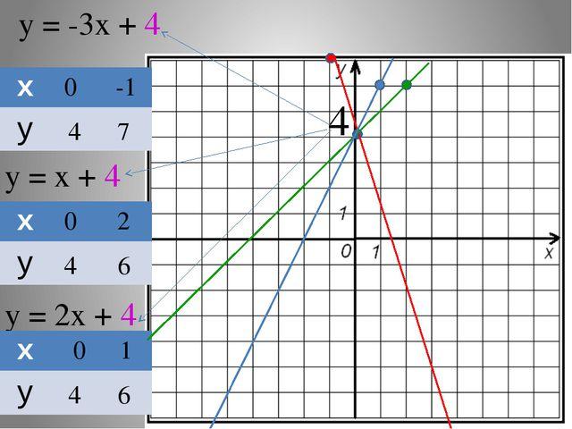 у = -3х + 4 у = х + 4 у = 2х + 4 0 4 -1 7 0 4 2 6 0 4 1 6 4 х у х у х у
