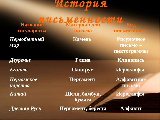 История письменности Название государстваМатериал для письмаВид письменност...