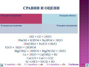 2H2 + O2 = 2H2O 3NaOH + H3PO4 = Na3PO4 + 3H2O 2Fe(OH)3 = Fe2O3 +3H2O P2O5 + 3