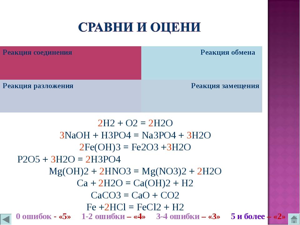 2H2 + O2 = 2H2O 3NaOH + H3PO4 = Na3PO4 + 3H2O 2Fe(OH)3 = Fe2O3 +3H2O P2O5 + 3...