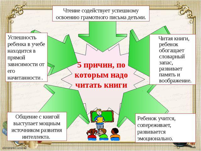 Ребенок учится, сопереживает, развивается эмоционально. Чтение содействует ус...