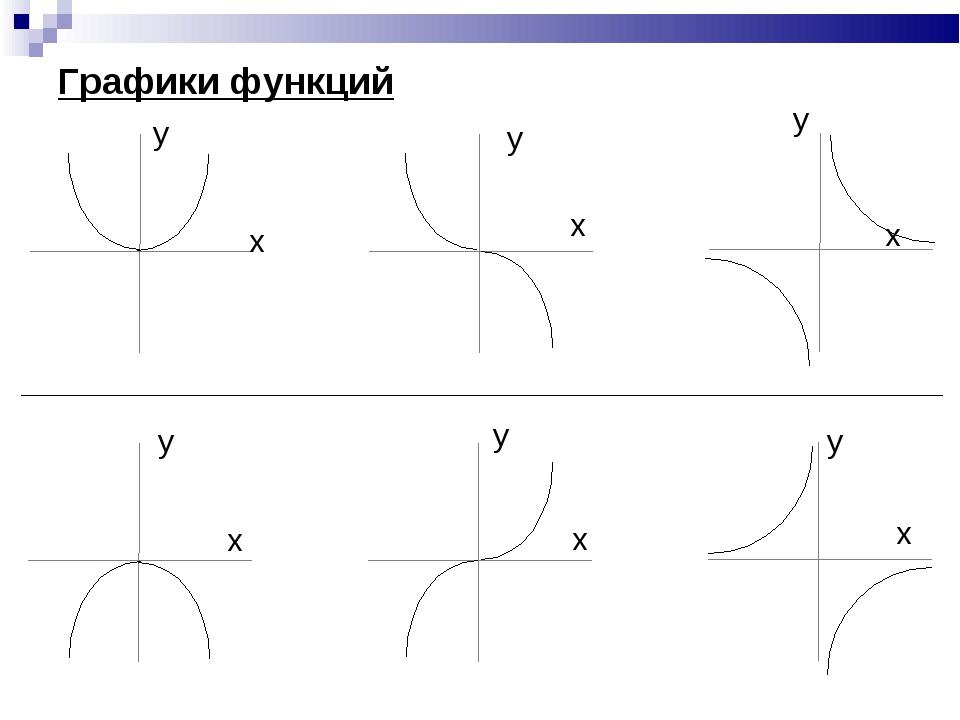 Графики функций x x x x x x y y y y y y