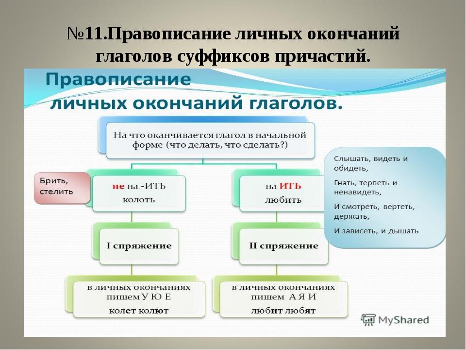 №11.Правописание личных окончаний глаголов суффиксов причастий.