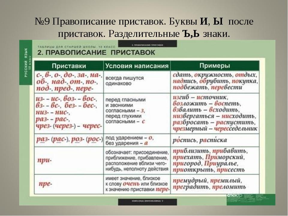 шпаргалка по русскому для написания теста