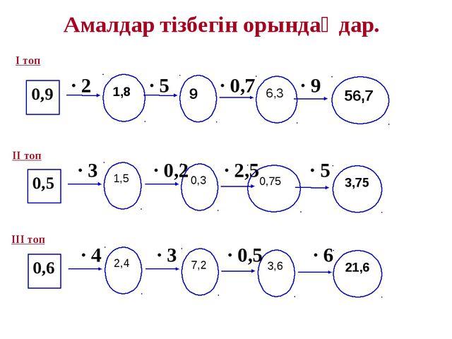 Амалдар тізбегін орындаңдар. 0,9 1,8 · 2 · 5 · 0,7 · 9 9 6,3 56,7 0,5 1,5 0,3...