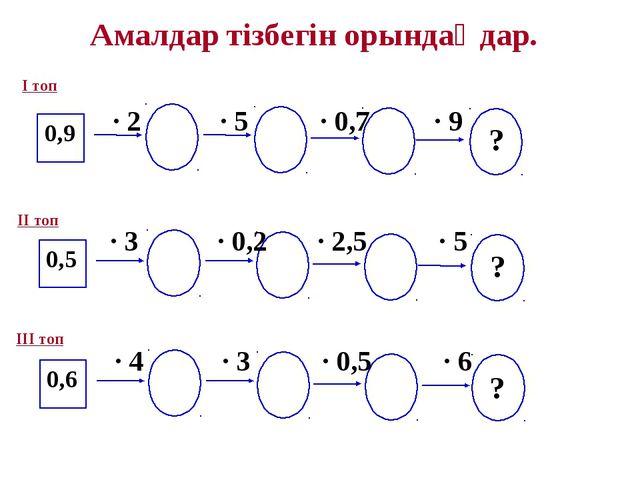 Амалдар тізбегін орындаңдар. 0,9 · 2 · 5 · 0,7 · 9 0,5 0,6 · 3 · 0,2 · 2,5 ·...