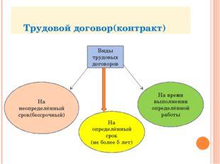 Трудовой договор(контракт) Виды трудовых договоров На неопределённый срок(бе
