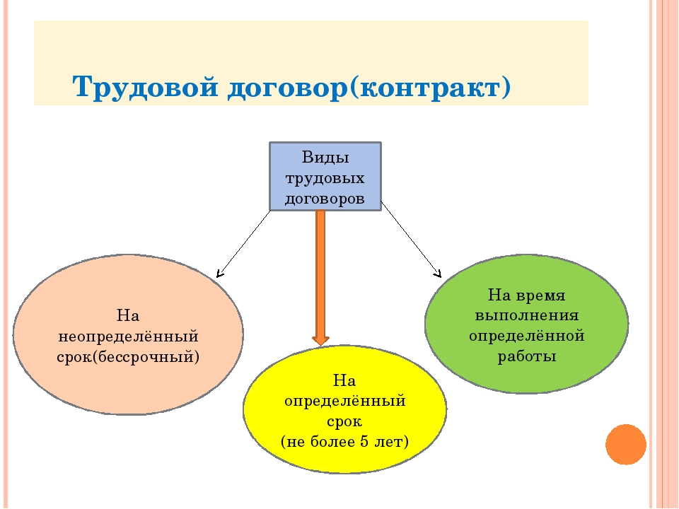 Трудовой договор(контракт) Виды трудовых договоров На неопределённый срок(бе...
