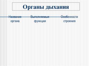 Органы дыхания Название органаВыполняемые функцииОсобенности строения