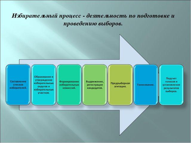Избирательный процесс - деятельность по подготовке и проведению выборов.