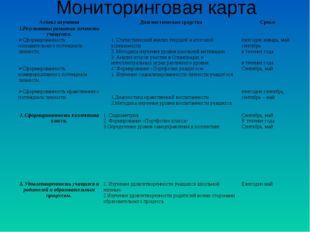 Мониторинговая карта Аспект изученияДиагностические средстваСроки 1.Результ