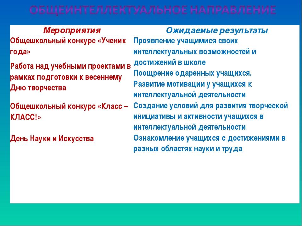 МероприятияОжидаемые результаты Общешкольный конкурс «Ученик года»Проявлени...