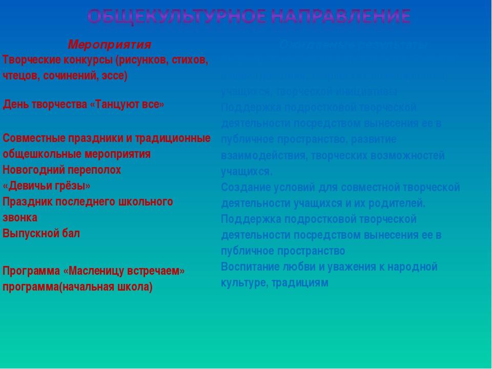 МероприятияОжидаемые результаты Творческие конкурсы (рисунков, стихов, чтецо...