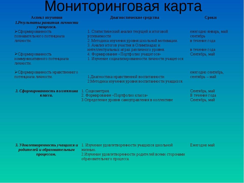Мониторинговая карта Аспект изученияДиагностические средстваСроки 1.Результ...