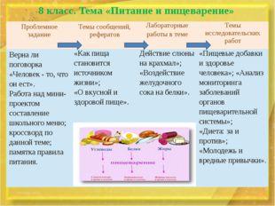 8 класс. Тема «Питание и пищеварение» Проблемное задание Темы сообщений, рефе