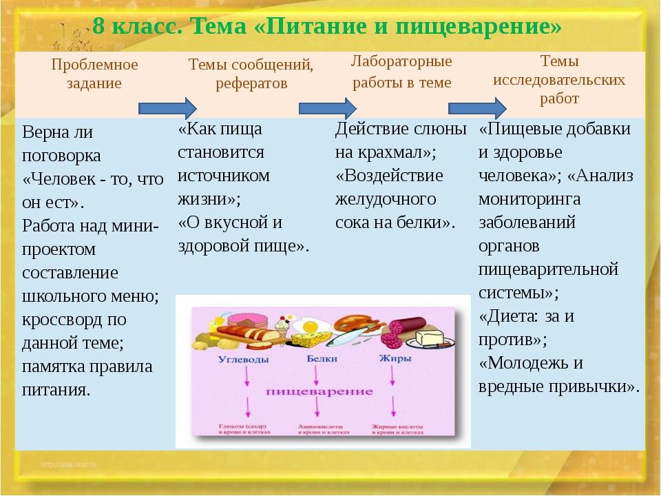 8 класс. Тема «Питание и пищеварение» Проблемное задание Темы сообщений, рефе...