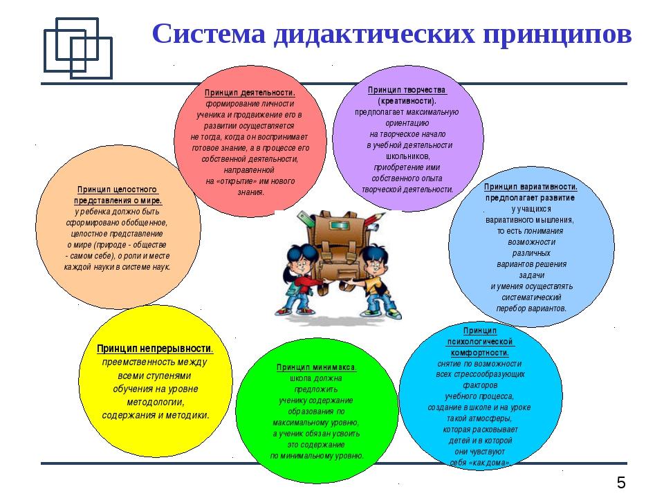 Система дидактических принципов Принцип целостного представления о мире. у ре...