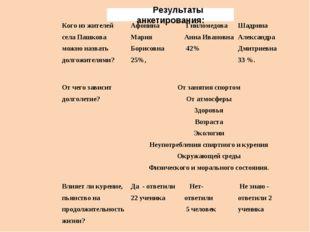 Результаты анкетирования: Кого из жителей села Пашкова можно назвать долгожит
