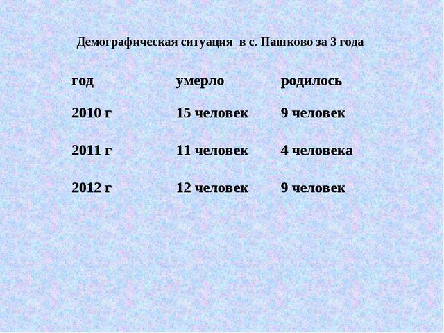 Демографическая ситуация в с. Пашково за 3 года годумерлородилось 2010 г15...