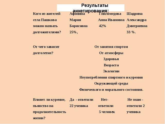 Результаты анкетирования: Кого из жителей села Пашкова можно назвать долгожит...